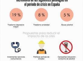 El impacto de la crisis económica en la salud mental