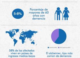 La demencia, el mayor reto de la salud mental