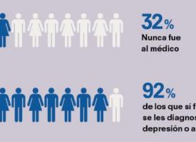 Un 57% de españoles dice haber tenido ansiedad y un 34% depresión
